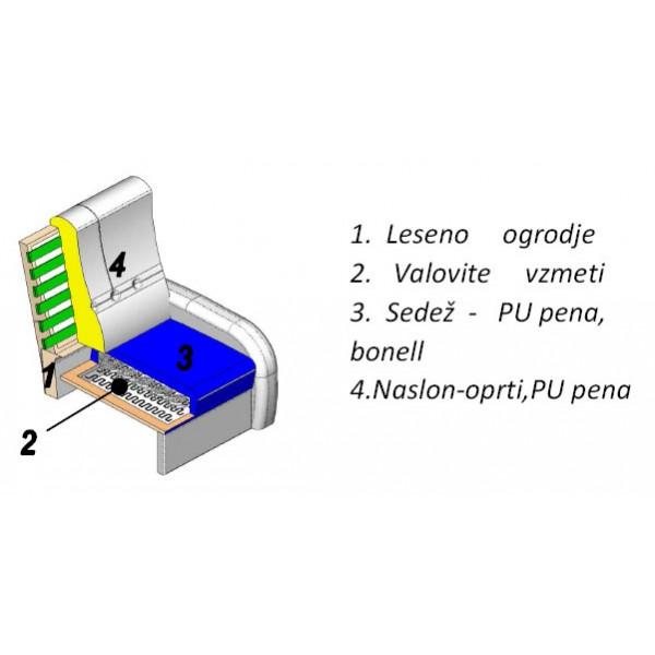 Počivalnik PAOLO - struktura