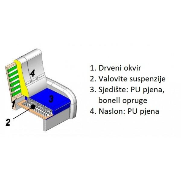 Fotelja PAOLO - struktura