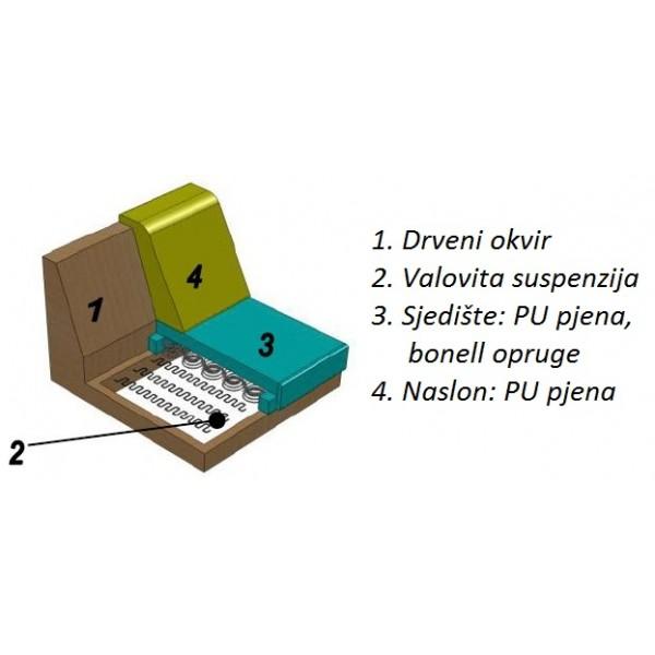Fotelja MATTEO - struktura